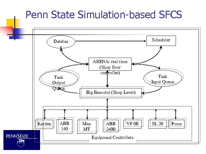 Penn State Simulation-based SFCS Scheduler Databas e Task Output Queue Kardex ABB 140 ARENA: