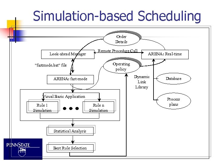 Simulation-based Scheduling Order Details Look-ahead Manager Remote Procedure Call Operating policy