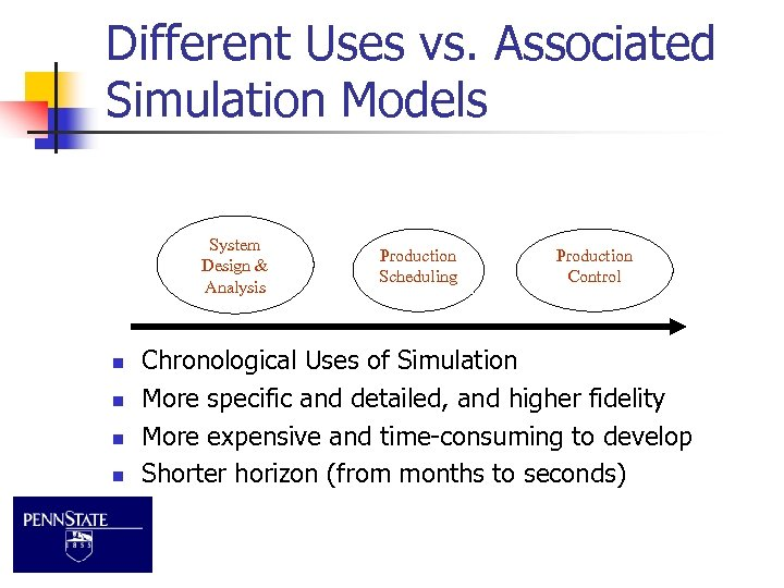 Different Uses vs. Associated Simulation Models System Design & Analysis n n Production Scheduling