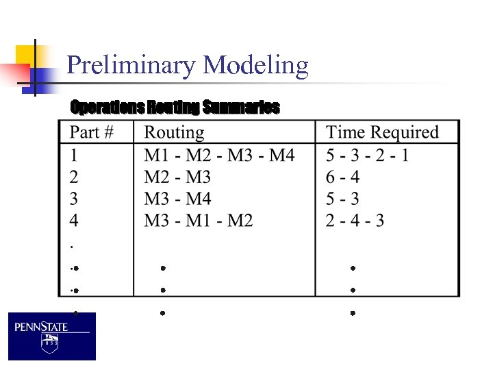 Preliminary Modeling Operations Routing Summaries