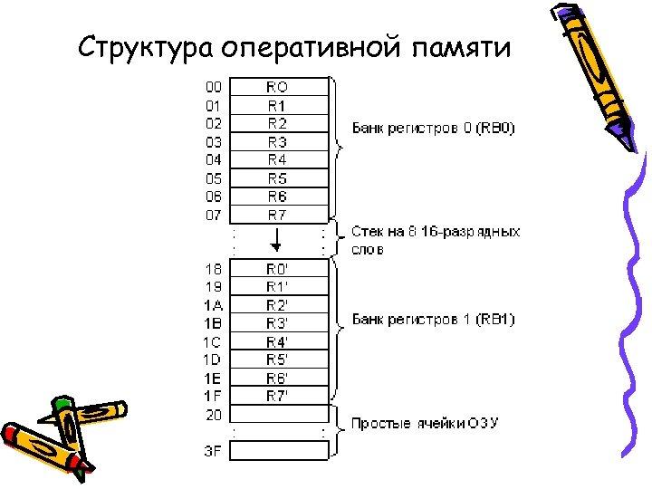 Структура оперативной памяти
