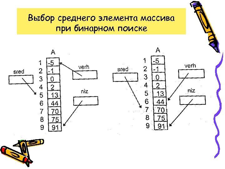 Выбор среднего элемента массива при бинарном поиске