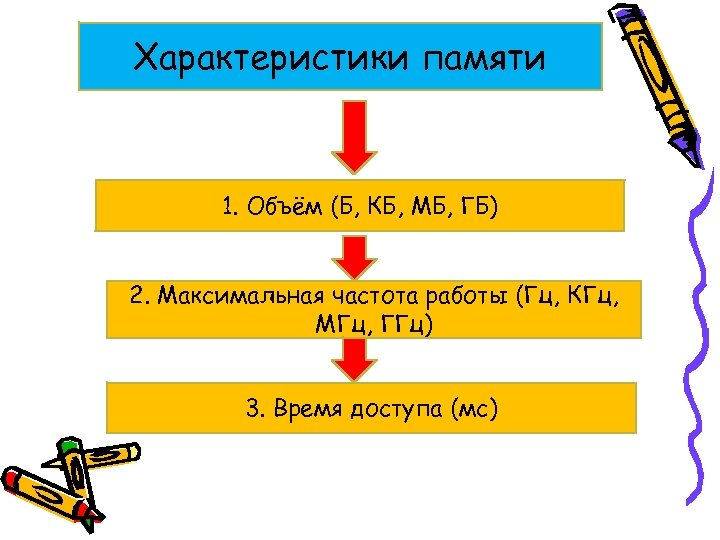 Характеристики памяти 1. Объём (Б, КБ, МБ, ГБ) 2. Максимальная частота работы (Гц, КГц,