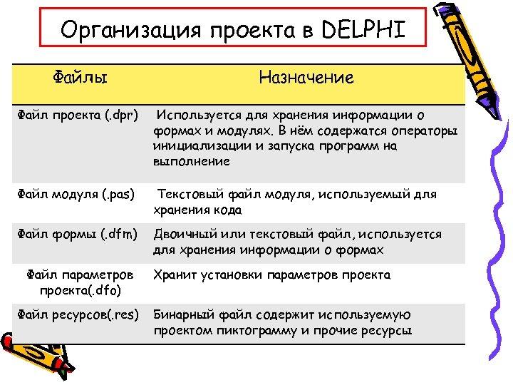 Организация проекта в DELPHI Файлы Назначение Файл проекта (. dpr) Используется для хранения информации