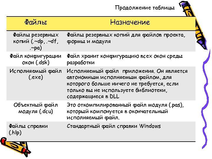 Продолжение таблицы Файлы Назначение Файлы резервных копий (. ~dp, . ~df, . ~pa) Файлы