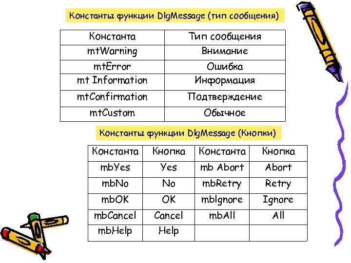 Константы функции Dlg. Message (тип сообщения) Константа Тип сообщения mt. Warning Внимание mt. Error