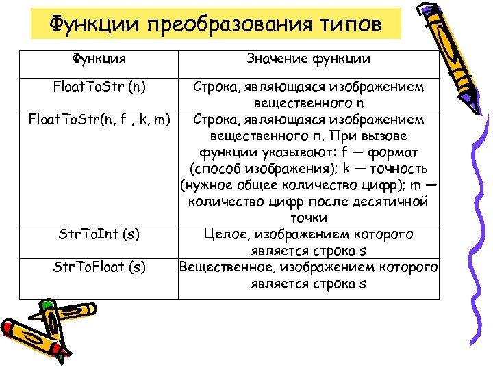 Функции преобразования типов Функция Float. To. Str (n) Значение функции Строка, являющаяся изображением вещественного