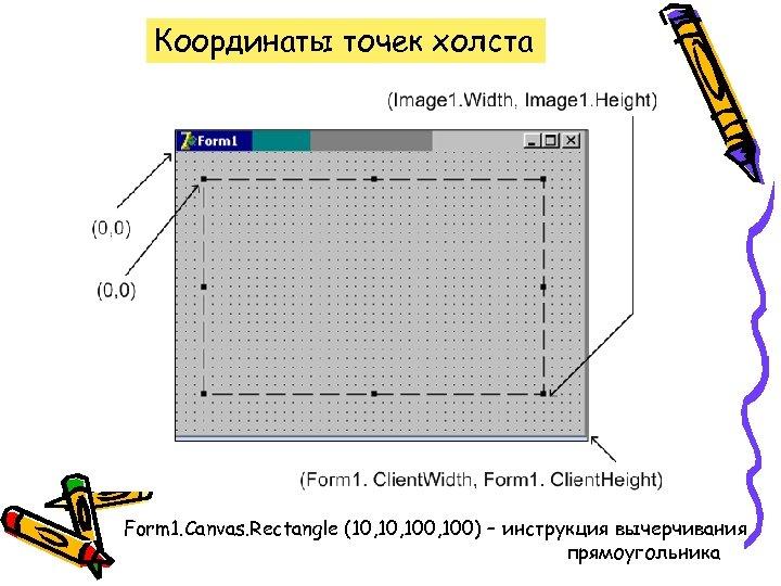 Координаты точек холста Form 1. Canvas. Rectangle (10, 100, 100) – инструкция вычерчивания прямоугольника