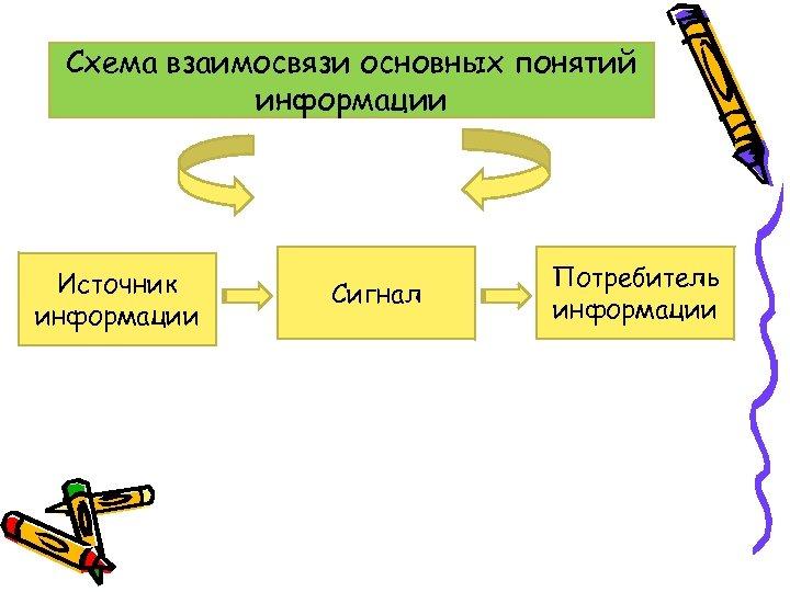 Схема взаимосвязи основных понятий информации Источник информации Сигнал Потребитель информации