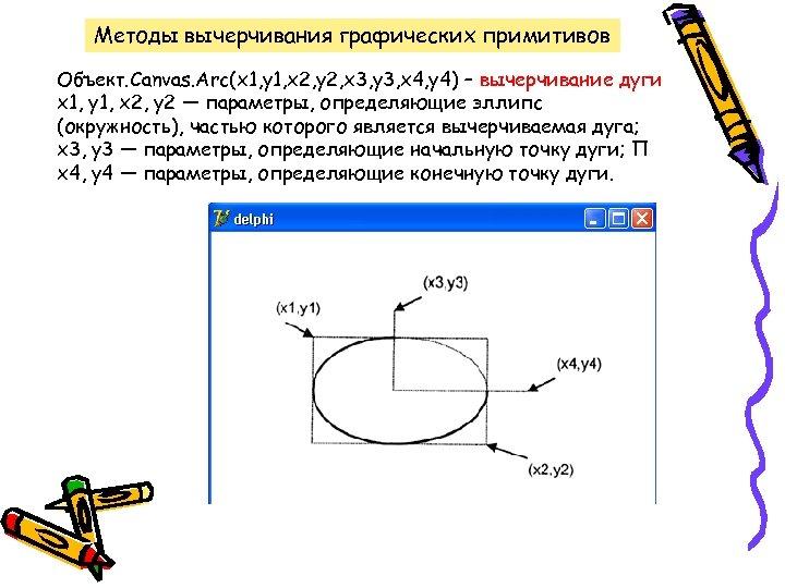 Методы вычерчивания графических примитивов Объект. Canvas. Arc(x 1, y 1, х2, у2, х3, у3,