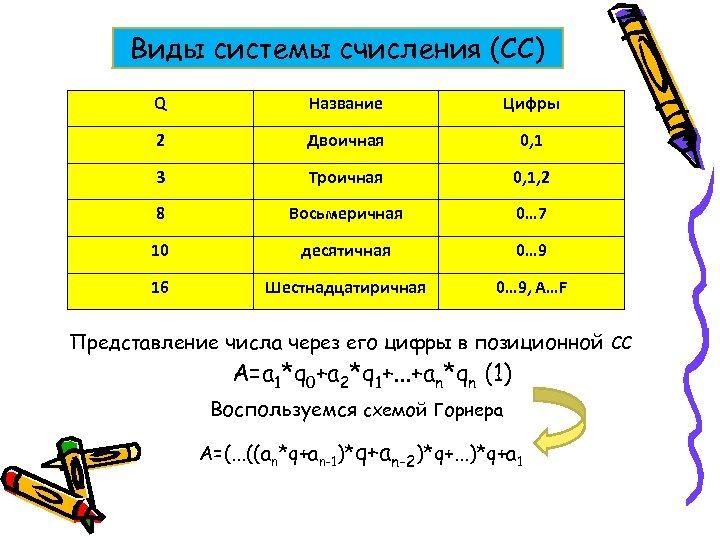 Виды системы счисления (СС) Q Название Цифры 2 Двоичная 0, 1 3 Троичная 0,