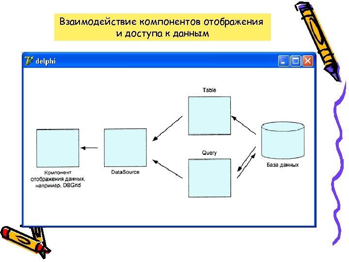Взаимодействие компонентов отображения и доступа к данным