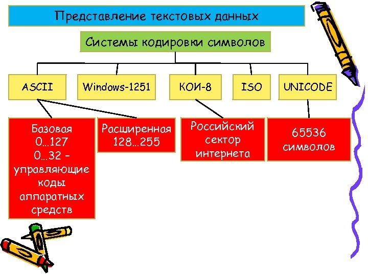 Представление текстовых данных Системы кодировки символов ASCII Windows-1251 Базовая 0… 127 0… 32 –