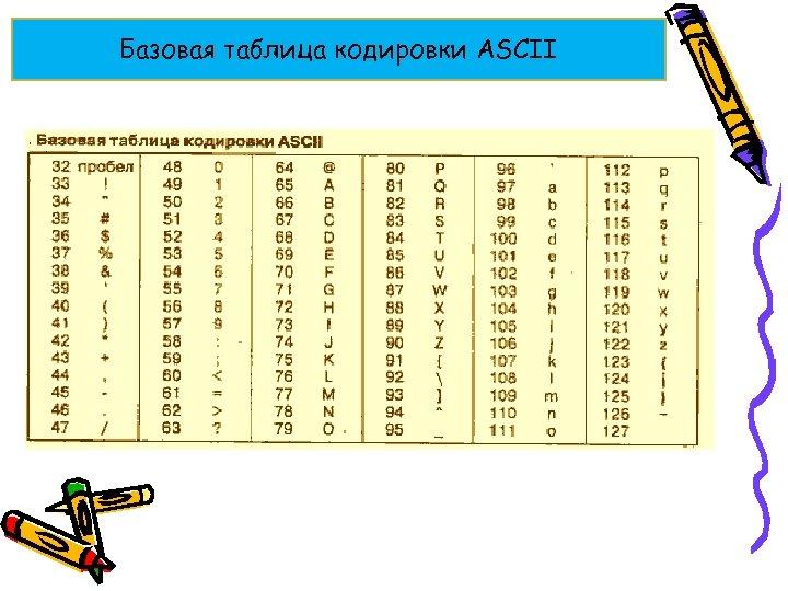 Базовая таблица кодировки ASCII