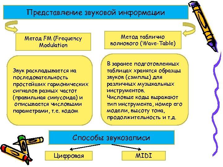 Представление звуковой информации Метод FM (Frequency Modulation Звук раскладывается на последовательность простейших гармонических сигналов