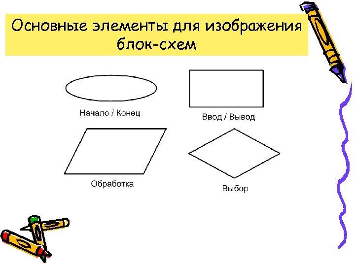 Основные элементы для изображения блок-схем