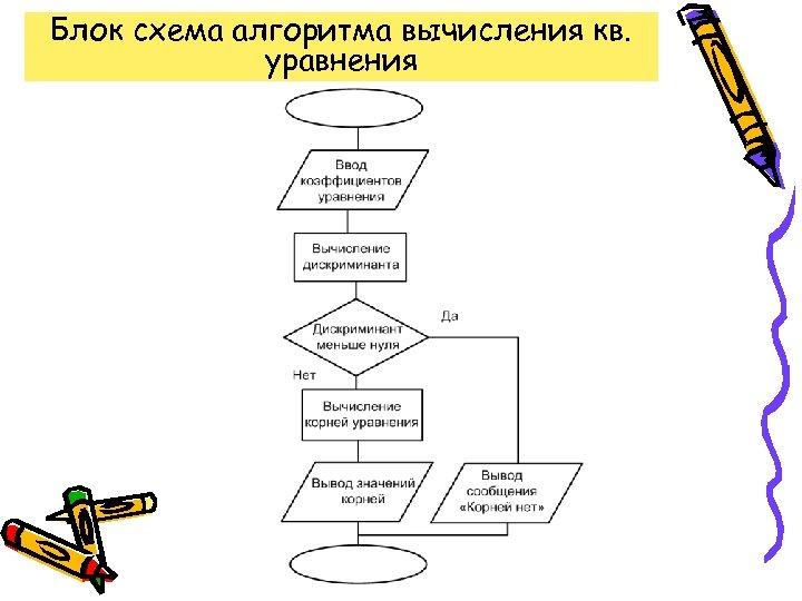 Блок схема алгоритма вычисления кв. уравнения