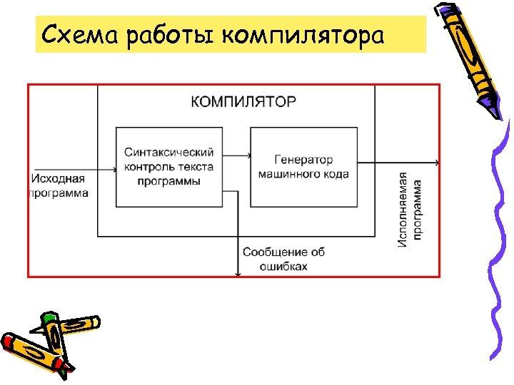 Схема работы компилятора