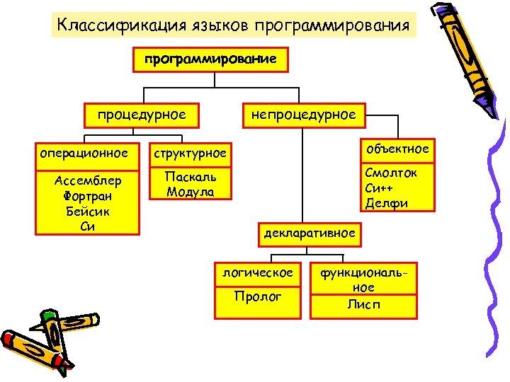 Классификация языков программирования программирование процедурное операционное Ассемблер Фортран Бейсик Си непроцедурное объектное структурное Смолток