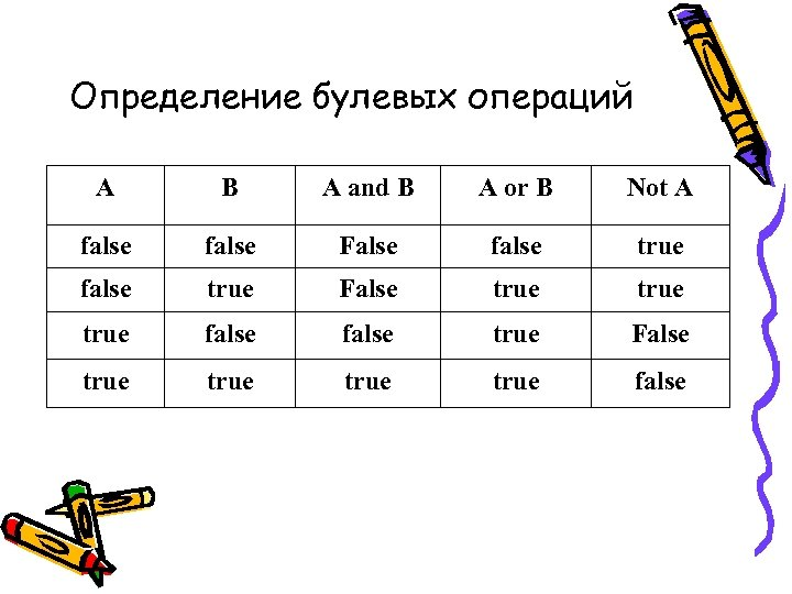 Определение булевых операций А В A and B A or B Not A false