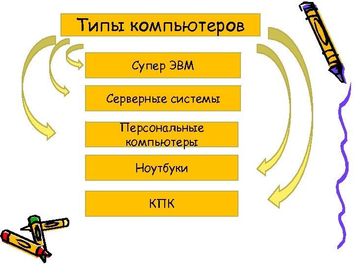 Типы компьютеров Супер ЭВМ Серверные системы Персональные компьютеры Ноутбуки КПК