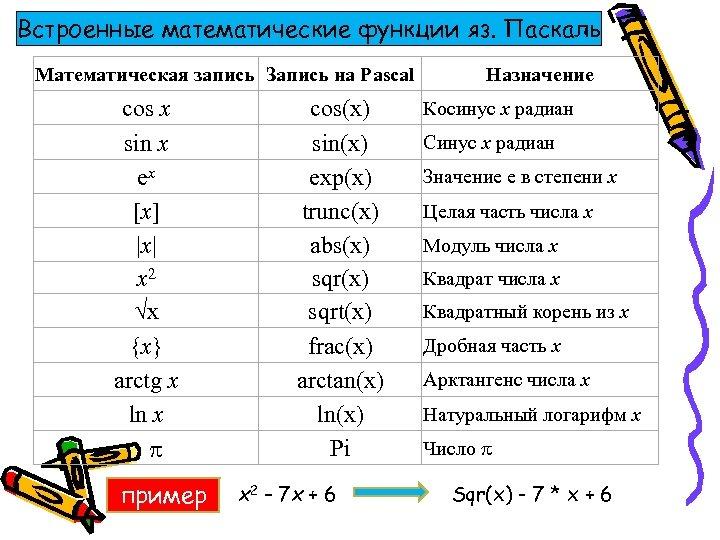 Встроенные математические функции яз. Паскаль Математическая запись Запись на Pascal cos x sin x