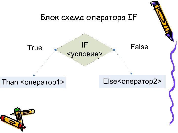 Блок схема оператора IF