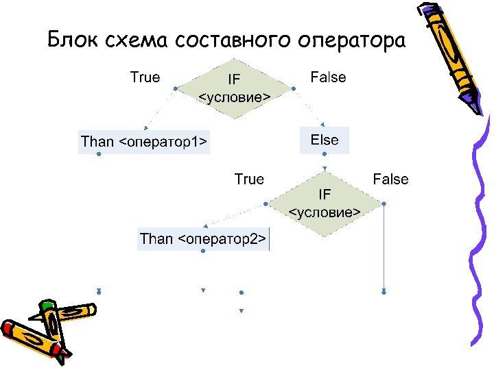 Блок схема составного оператора