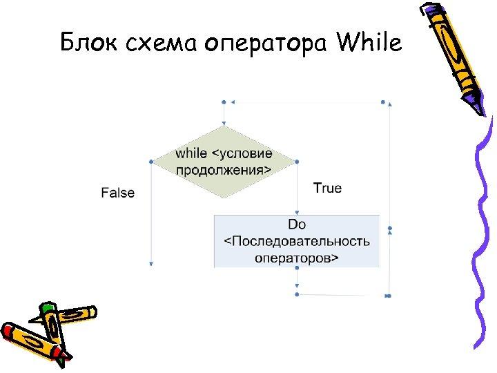 Блок схема оператора While