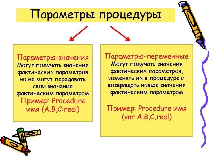 Параметры процедуры Параметры-значения Могут получать значения фактических параметров но не могут передавать свои значения