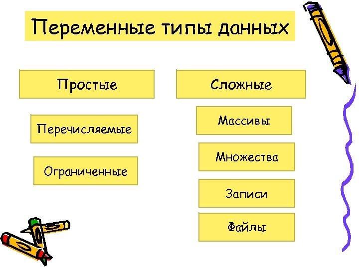 Переменные типы данных Простые Перечисляемые Ограниченные Сложные Массивы Множества Записи Файлы