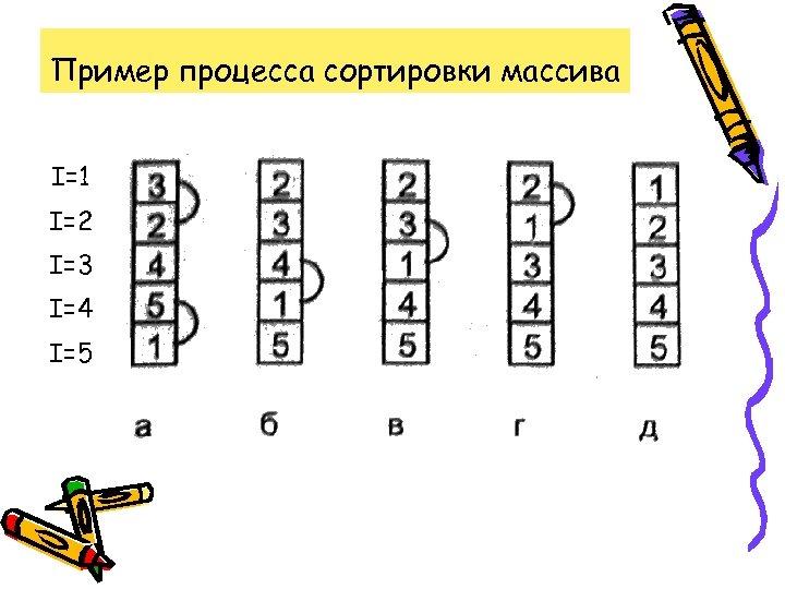 Пример процесса сортировки массива I=1 I=2 I=3 I=4 I=5