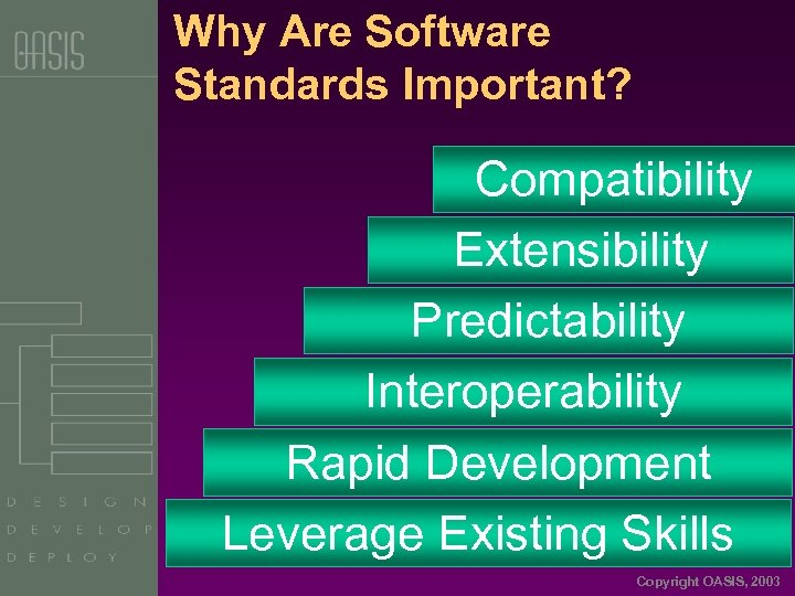 Why Are Software Standards Important? Compatibility Extensibility Predictability Interoperability Rapid Development Leverage Existing Skills