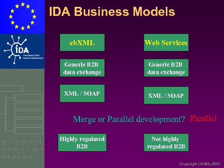 IDA Business Models eb. XML Web Services Generic B 2 B data exchange XML