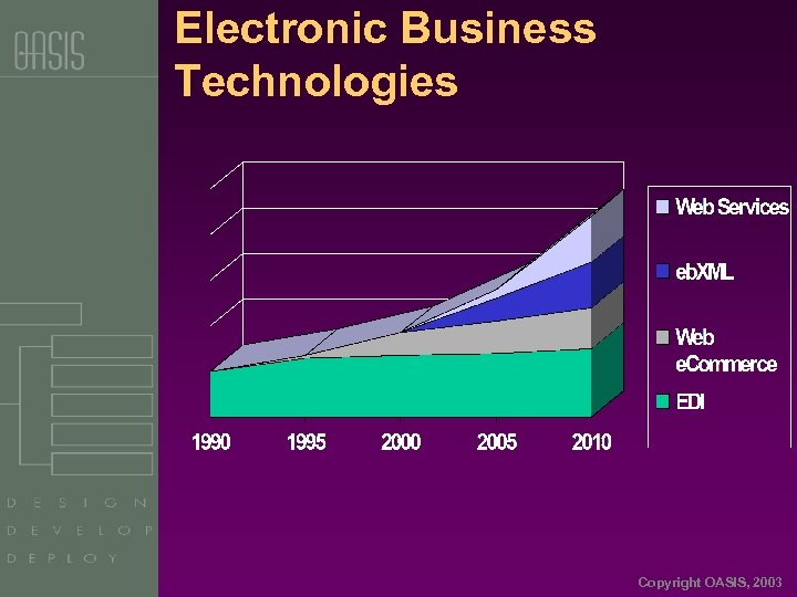 Electronic Business Technologies Copyright OASIS, 2003
