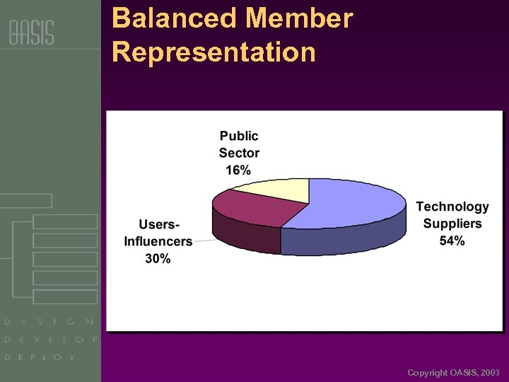Balanced Member Representation Copyright OASIS, 2003