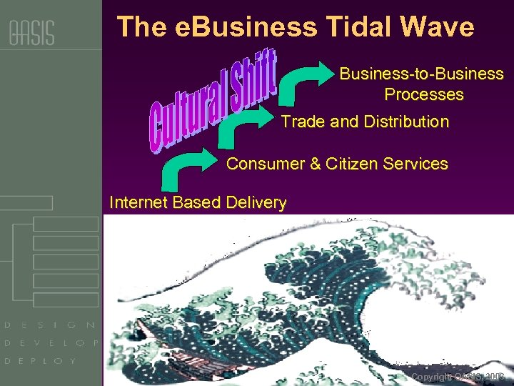 The e. Business Tidal Wave Business-to-Business Processes Trade and Distribution Consumer & Citizen Services