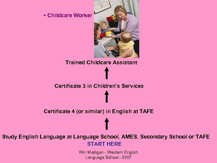 • Childcare Worker Trained Childcare Assistant Certificate 3 in Children's Services Certificate 4