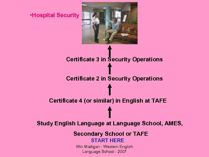 • Hospital Security Certificate 3 in Security Operations Certificate 2 in Security Operations