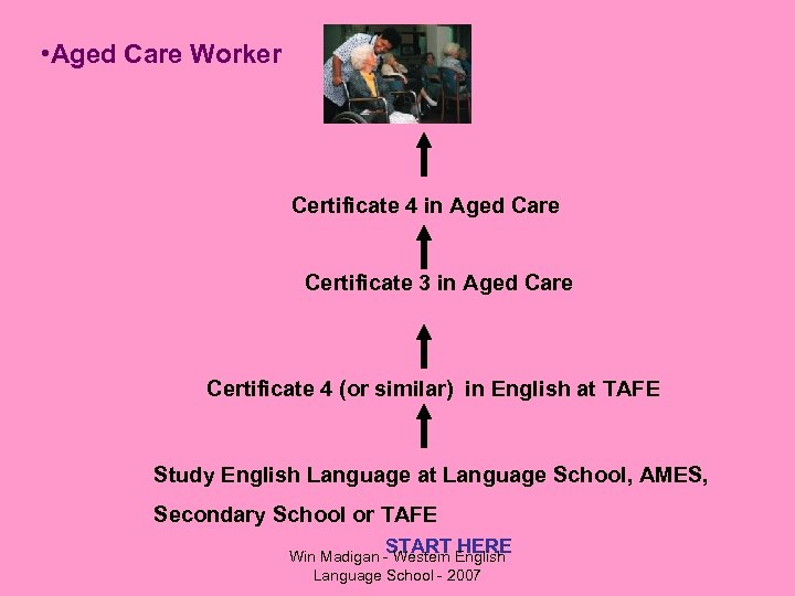 • Aged Care Worker Certificate 4 in Aged Care Certificate 3 in Aged