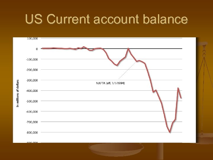 US Current account balance