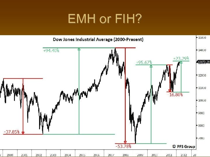 EMH or FIH?