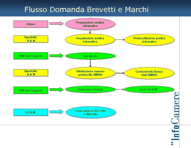 Flusso Domanda Brevetti e Marchi Attore Preparazione pratica telematica Sportello B&M Acquisizione pratica telematica