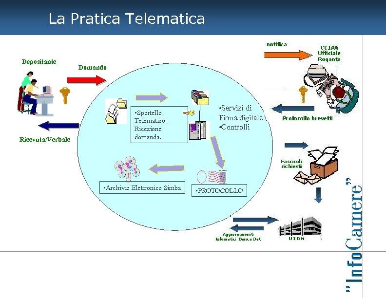 La Pratica Telematica Depositante Ricevuta/Verbale Domanda • Sportello Telematico Ricezione domanda. • Archivio Elettronico