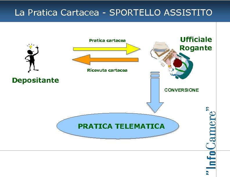 La Pratica Cartacea - SPORTELLO ASSISTITO Ufficiale Rogante Pratica cartacea Ricevuta cartacea Depositante CONVERSIONE