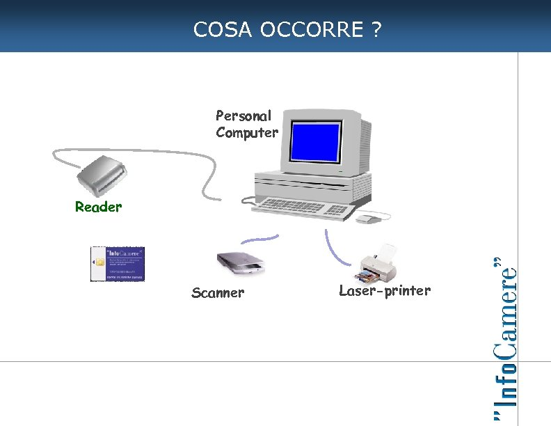COSA OCCORRE ? Personal Computer Reader Scanner Laser-printer