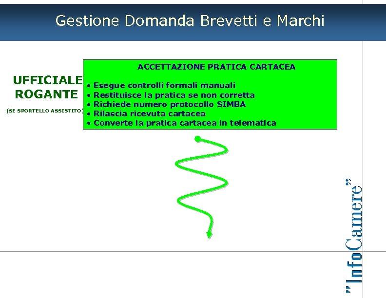 Gestione Domanda Brevetti e Marchi ACCETTAZIONE PRATICA CARTACEA UFFICIALE ROGANTE (SE SPORTELLO ASSISTITO) •