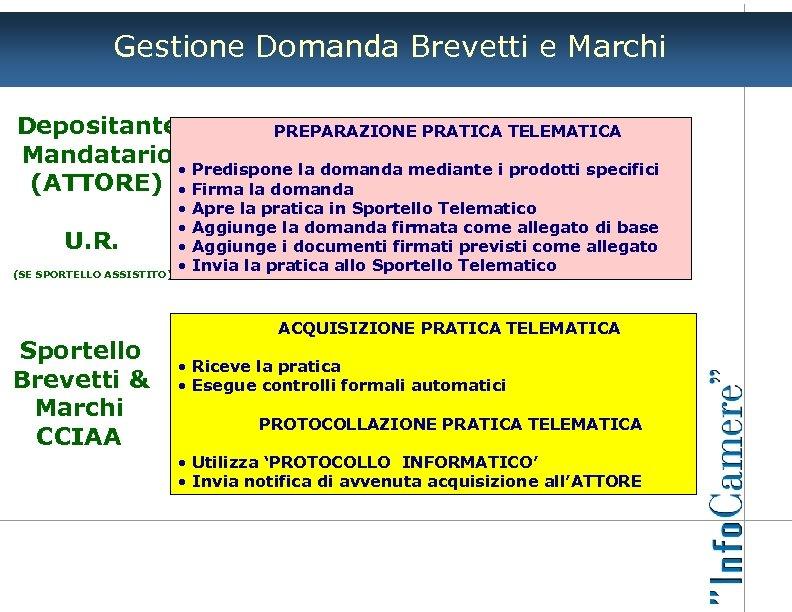 Gestione Domanda Brevetti e Marchi Depositante PREPARAZIONE PRATICA TELEMATICA Mandatario • Predispone la domanda