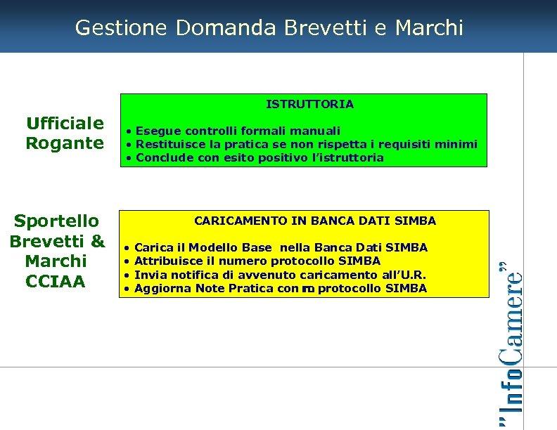 Gestione Domanda Brevetti e Marchi ISTRUTTORIA Ufficiale Rogante Sportello Brevetti & Marchi CCIAA •