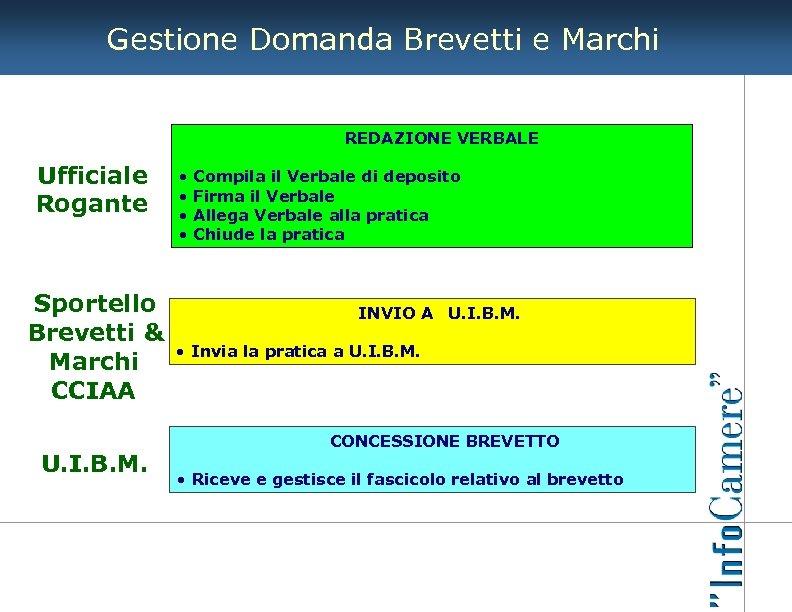 Gestione Domanda Brevetti e Marchi REDAZIONE VERBALE Ufficiale Rogante Sportello Brevetti & Marchi CCIAA